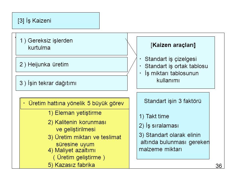 [3] İş Kaizeni ・ 1) Gereksiz işlerden. kurtulma. [Kaizen araçları] ・Standart iş çizelgesi. ・Standart iş ortak tablosu.